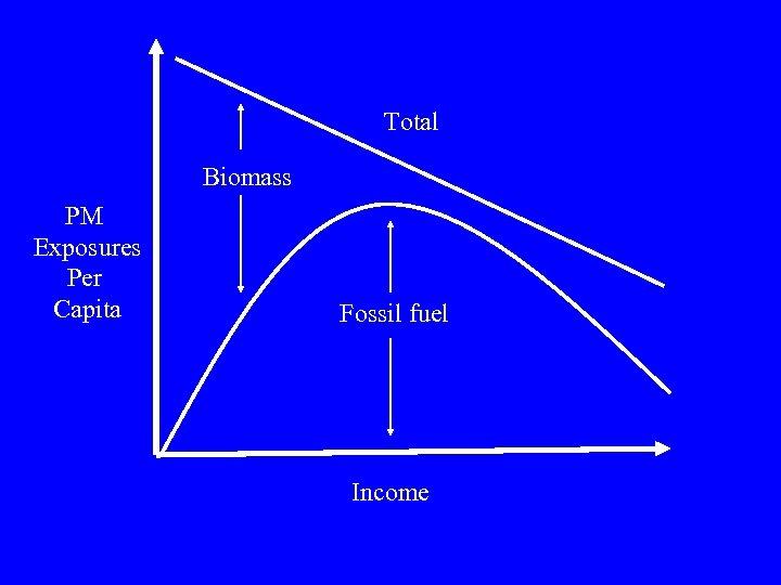 Total Biomass PM Exposures Per Capita Fossil fuel Income