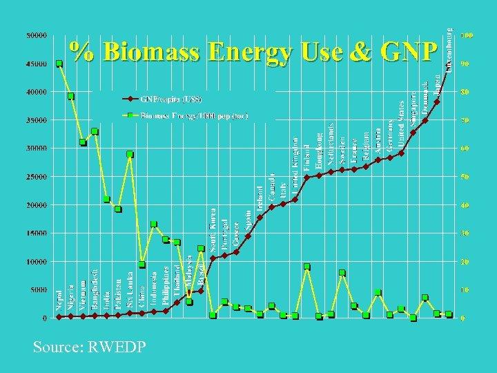 % Biomass Energy Use & GNP Source: RWEDP