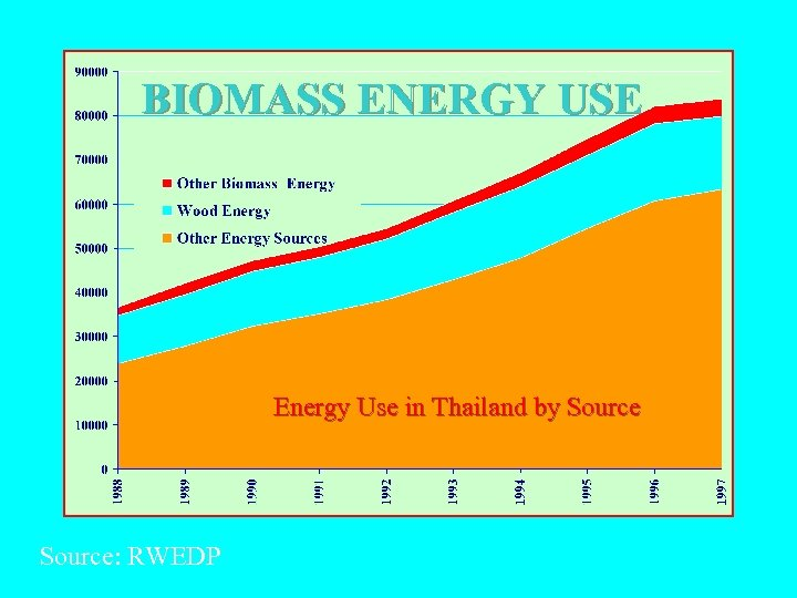 BIOMASS ENERGY USE Energy Use in Thailand by Source: RWEDP