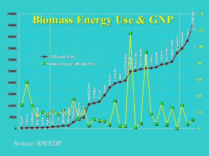 Biomass Energy Use & GNP Source: RWEDP