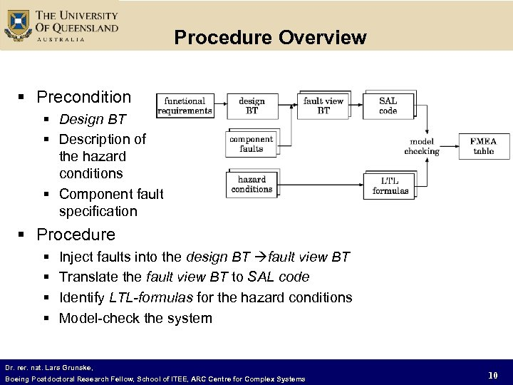 Procedure Overview § Precondition § Design BT § Description of the hazard conditions §