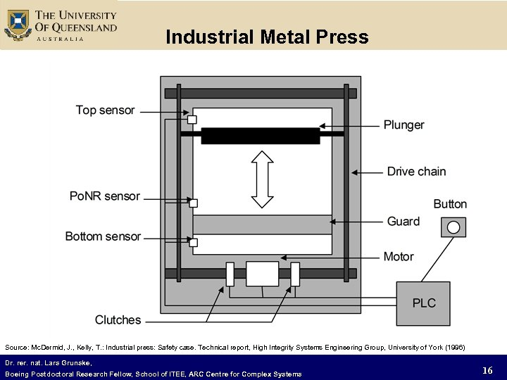Industrial Metal Press Source: Mc. Dermid, J. , Kelly, T. : Industrial press: Safety