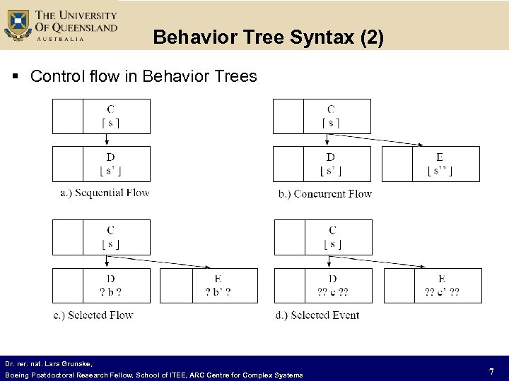 Behavior Tree Syntax (2) § Control flow in Behavior Trees Dr. rer. nat. Lars