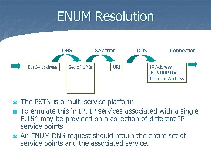 ENUM Resolution DNS E. 164 address ( ( ( Set of URIs. . Selection