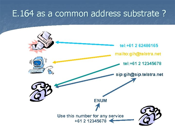 E. 164 as a common address substrate ? tel: +61 2 62486165 mailto: gih@telstra.