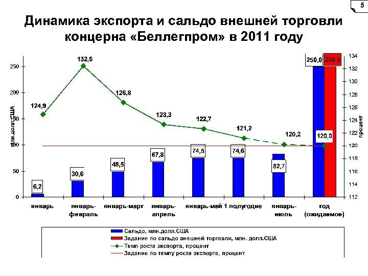 5 Динамика экспорта и сальдо внешней торговли концерна «Беллегпром» в 2011 году