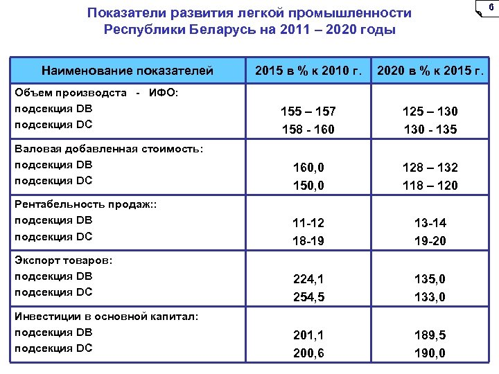 6 Показатели развития легкой промышленности Республики Беларусь на 2011 – 2020 годы Наименование показателей