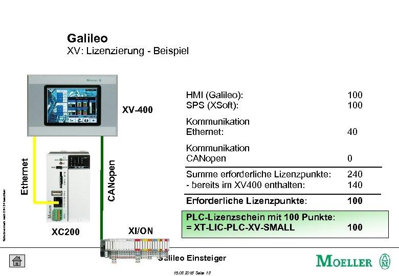 Galileo XV: Lizenzierung - Beispiel 0 Summe erforderliche Lizenzpunkte: - bereits im XV 400