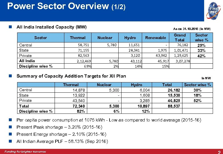 Power Sector Overview (1/2) All India Installed Capacity (MW) Sector Central State Private All