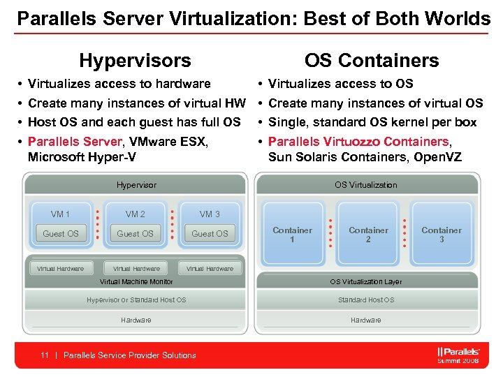 Parallels Server Virtualization: Best of Both Worlds Hypervisors • • OS Containers • Create