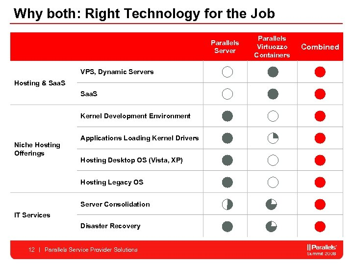 Why both: Right Technology for the Job Parallels Server VPS, Dynamic Servers Hosting &