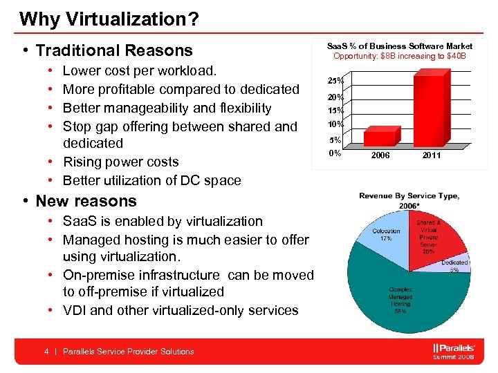 Why Virtualization? • Traditional Reasons • • Lower cost per workload. More profitable compared