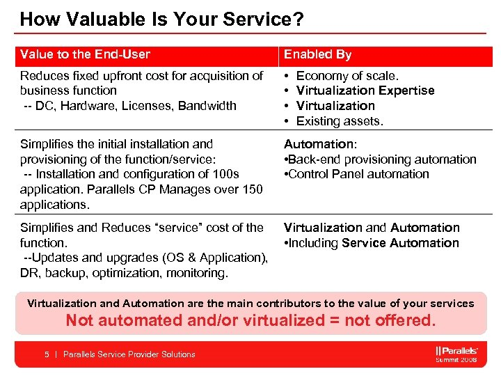How Valuable Is Your Service? Value to the End-User Enabled By Reduces fixed upfront