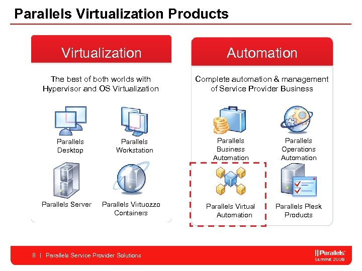 Parallels Virtualization Products Virtualization Automation The best of both worlds with Hypervisor and OS
