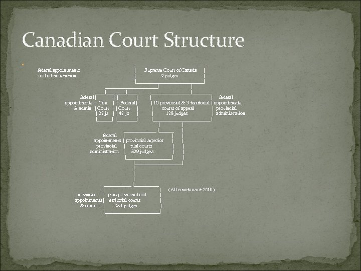 Canadian Court Structure ______________ | Supreme Court of Canada | | 9 judges |