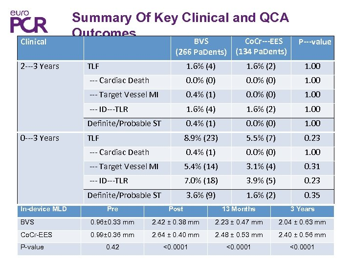 Clinical Summary Of Key Clinical and QCA Outcomes Co. Cr‐‐‐EES BVS P‐‐‐value (134 Pa.