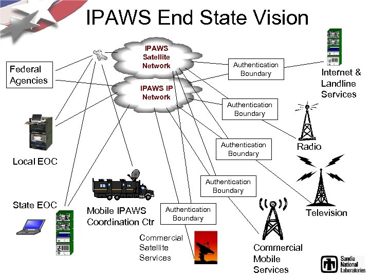 IPAWS End State Vision Federal Agencies IPAWS Satellite Network Authentication Boundary IPAWS IP Network