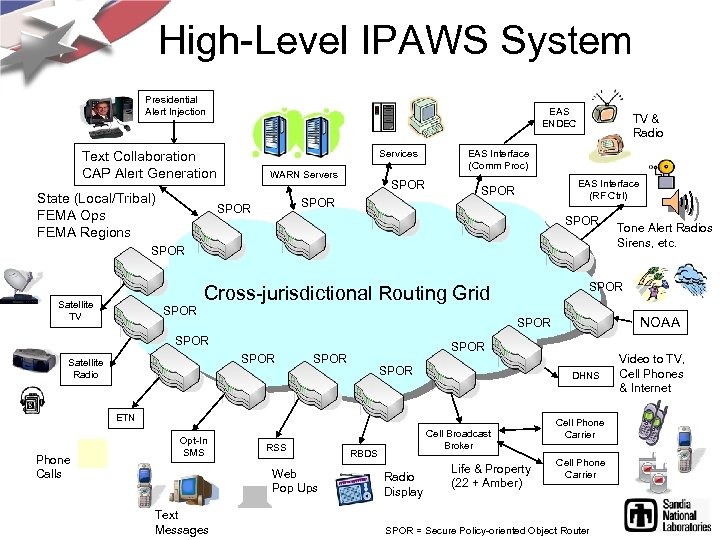 High-Level IPAWS System Presidential Alert Injection EAS ENDEC Services Text Collaboration CAP Alert Generation