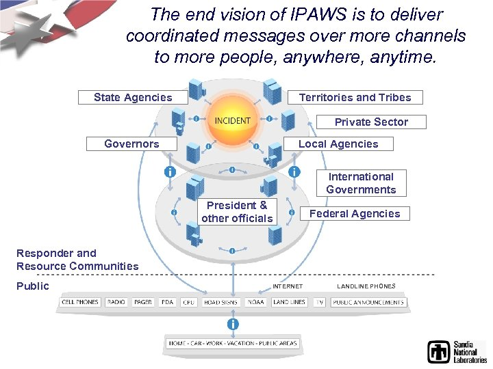 The end vision of IPAWS is to deliver coordinated messages over more channels to
