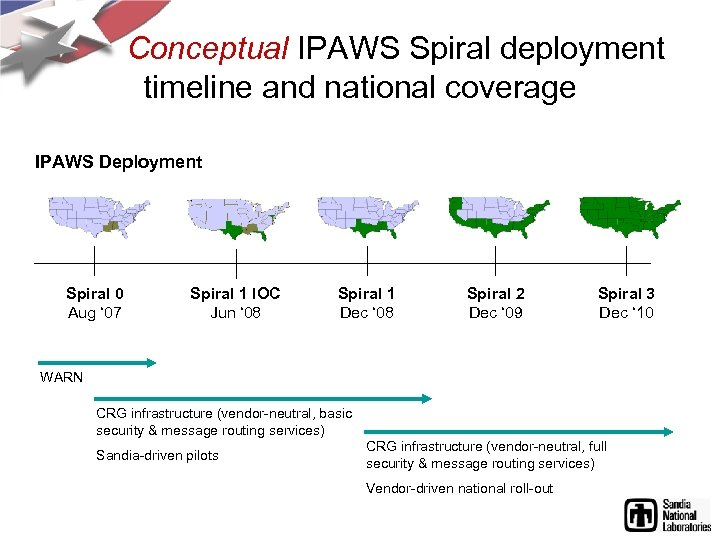 Conceptual IPAWS Spiral deployment timeline and national coverage IPAWS Deployment Spiral 0 Aug '
