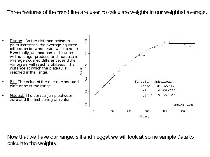 Three features of the trend line are used to calculate weights in our weighted