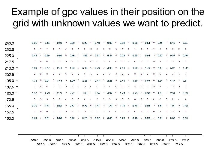 Example of gpc values in their position on the grid with unknown values we