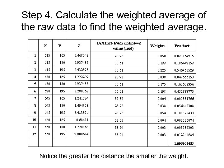 Step 4. Calculate the weighted average of the raw data to find the weighted