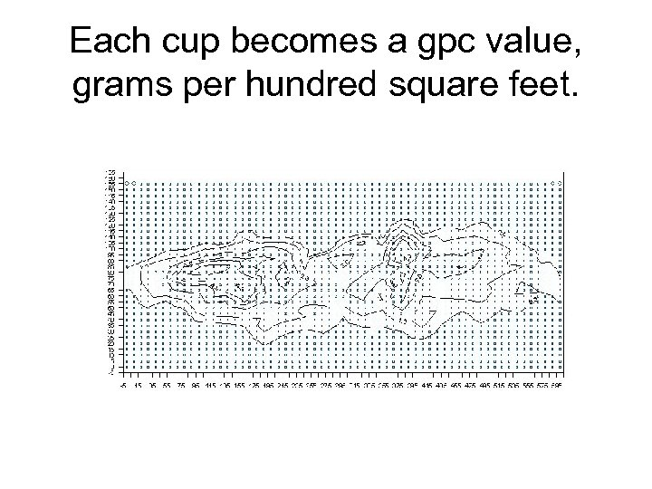 Each cup becomes a gpc value, grams per hundred square feet.