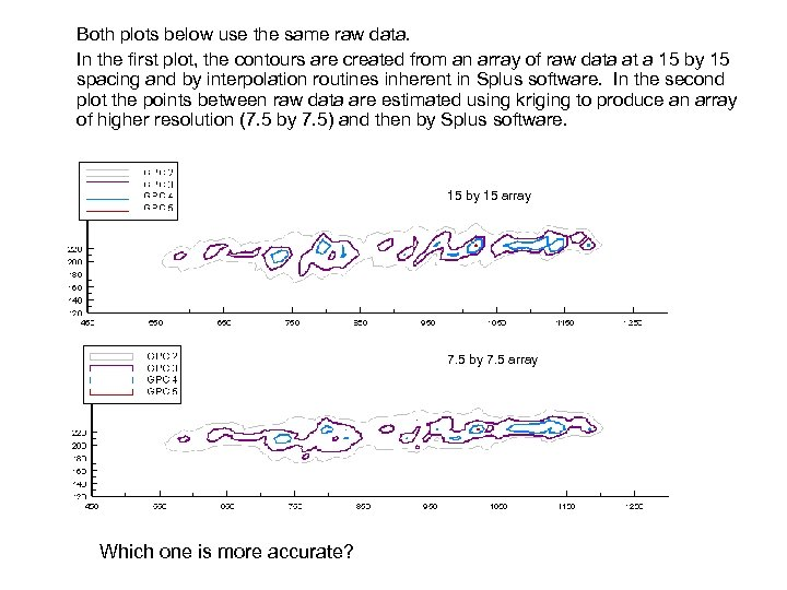 Both plots below use the same raw data. In the first plot, the contours