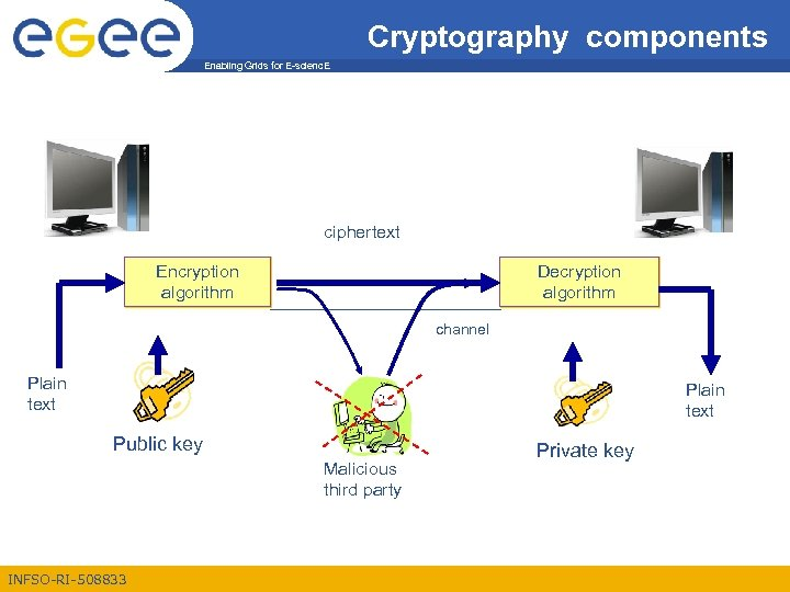 Cryptography components Enabling Grids for E-scienc. E ciphertext Encryption algorithm Decryption algorithm channel Plain