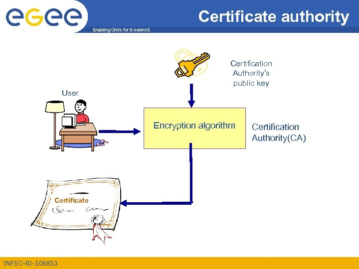 Certificate authority Enabling Grids for E-scienc. E Certification Authority's public key User Encryption algorithm
