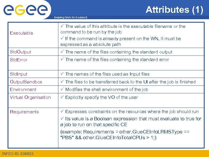 Attributes (1) Enabling Grids for E-scienc. E Executable The value of this attribute is
