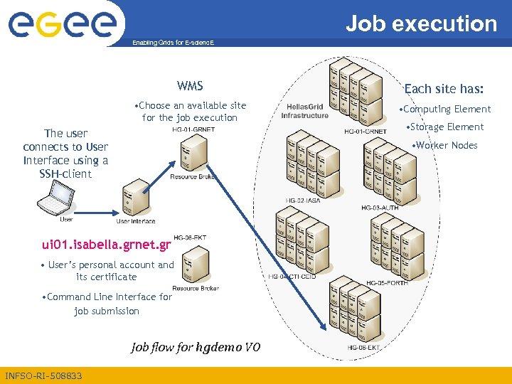 Job execution Enabling Grids for E-scienc. E WMS Each site has: • Choose an