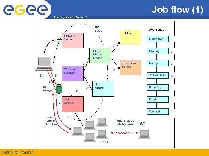 Job flow (1) Enabling Grids for E-scienc. E RB node Job Status RLS Network