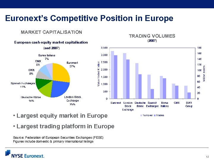 Euronext's Competitive Position in Europe MARKET CAPITALISATION European cash equity market capitalisation TRADING VOLUMES