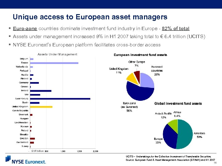 Unique access to European asset managers § Euro-zone countries dominate investment fund industry in