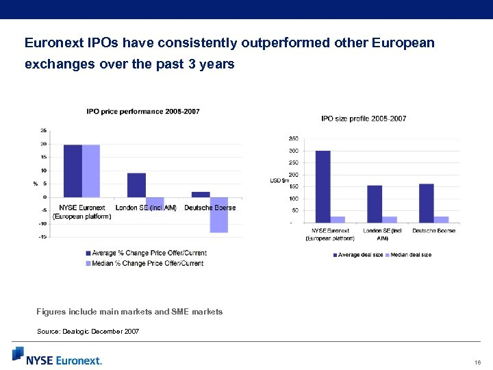 Euronext IPOs have consistently outperformed other European exchanges over the past 3 years m