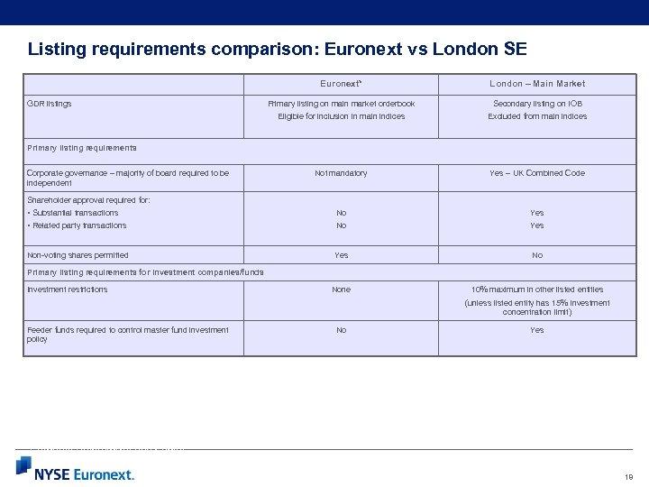 Listing requirements comparison: Euronext vs London SE Euronext* London – Main Market Primary listing
