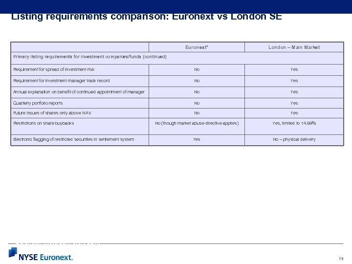 Listing requirements comparison: Euronext vs London SE Euronext* London – Main Market Requirement for