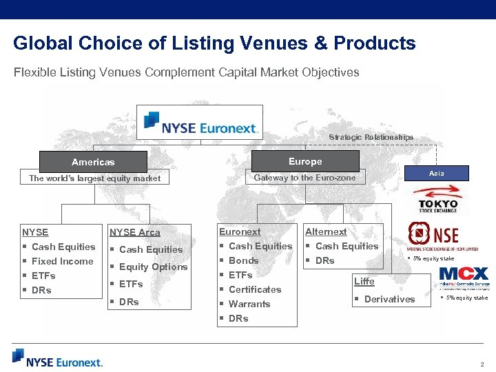 Global Choice of Listing Venues & Products Flexible Listing Venues Complement Capital Market Objectives