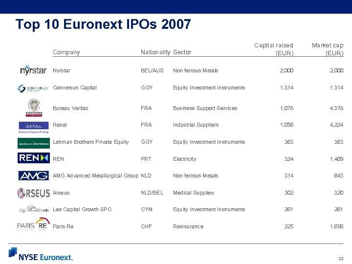 Top 10 Euronext IPOs 2007 Capital raised (EUR) Market cap (EUR) Non ferrous Metals