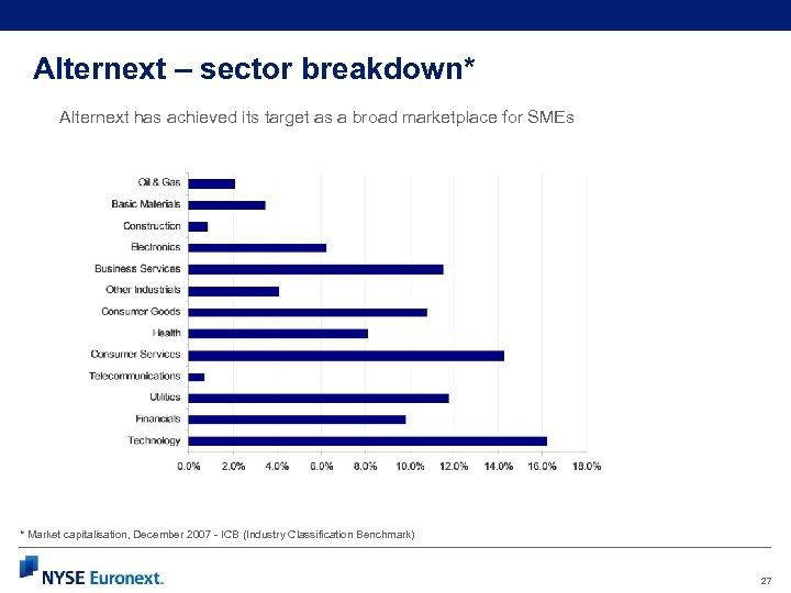 Alternext – sector breakdown* Alternext has achieved its target as a broad marketplace for