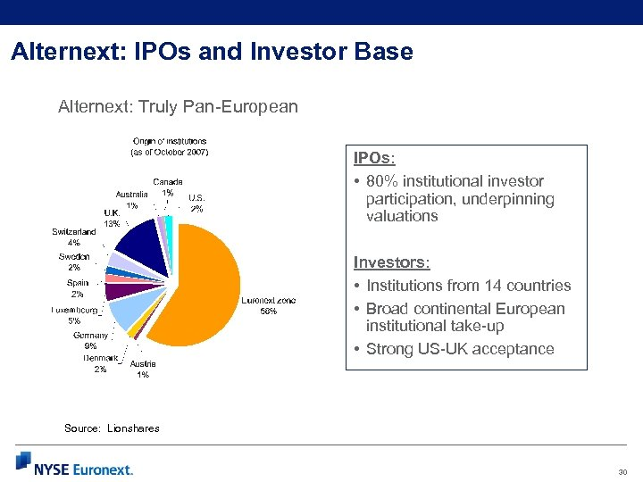 Alternext: IPOs and Investor Base Alternext: Truly Pan-European IPOs: • 80% institutional investor participation,