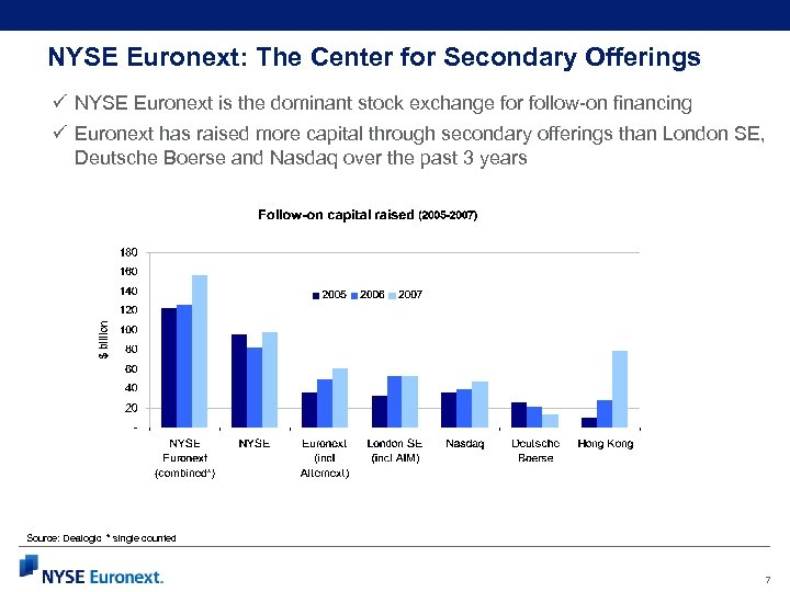 NYSE Euronext: The Center for Secondary Offerings ü NYSE Euronext is the dominant stock