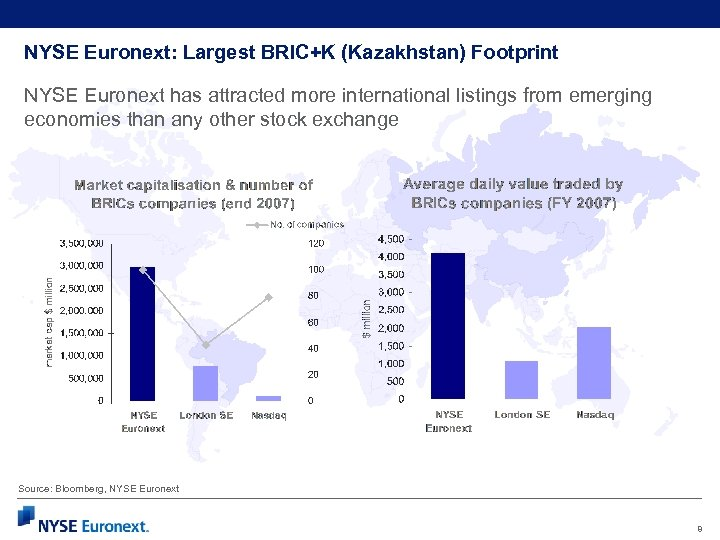 NYSE Euronext: Largest BRIC+K (Kazakhstan) Footprint NYSE Euronext has attracted more international listings from
