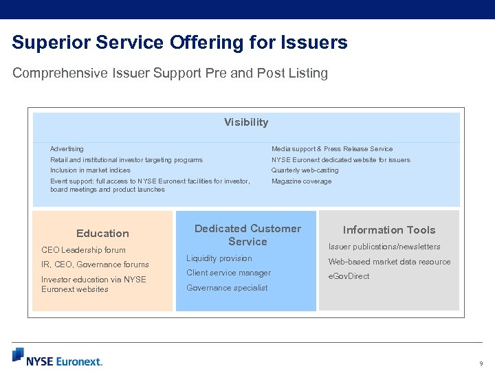 Superior Service Offering for Issuers Comprehensive Issuer Support Pre and Post Listing Visibility Advertising