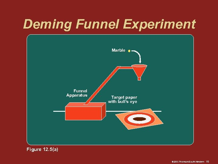Deming Funnel Experiment Marble Funnel Apparatus Target paper with bull's eye Figure 12. 5(a)