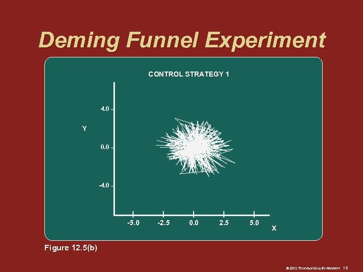 Deming Funnel Experiment CONTROL STRATEGY 1 4. 0 – Y 0. 0 – -4.