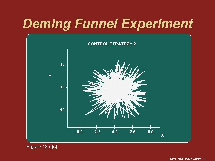Deming Funnel Experiment CONTROL STRATEGY 2 4. 0 – Y 0. 0 – -4.