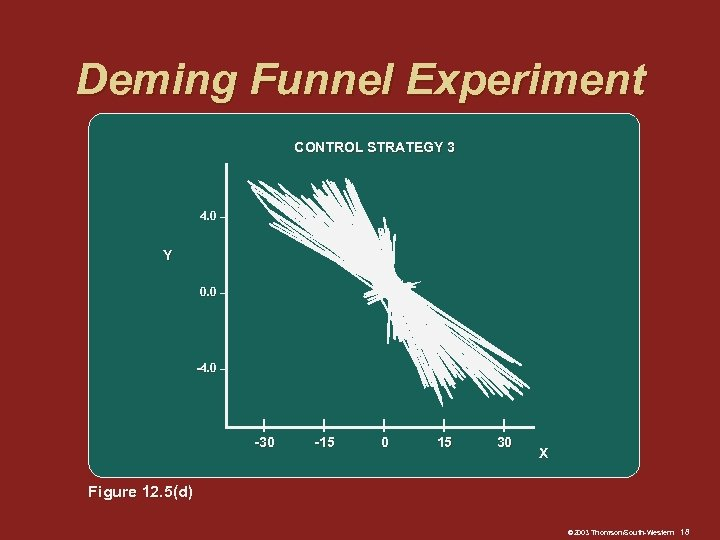 Deming Funnel Experiment CONTROL STRATEGY 3 4. 0 – Y 0. 0 – -4.